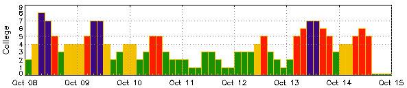 solar-flares-graph