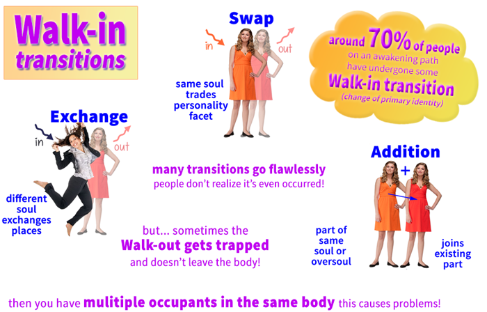 Walkin transitions - Infographic